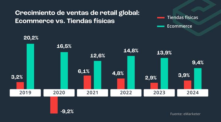 Crecimiento de ecommerce 2021