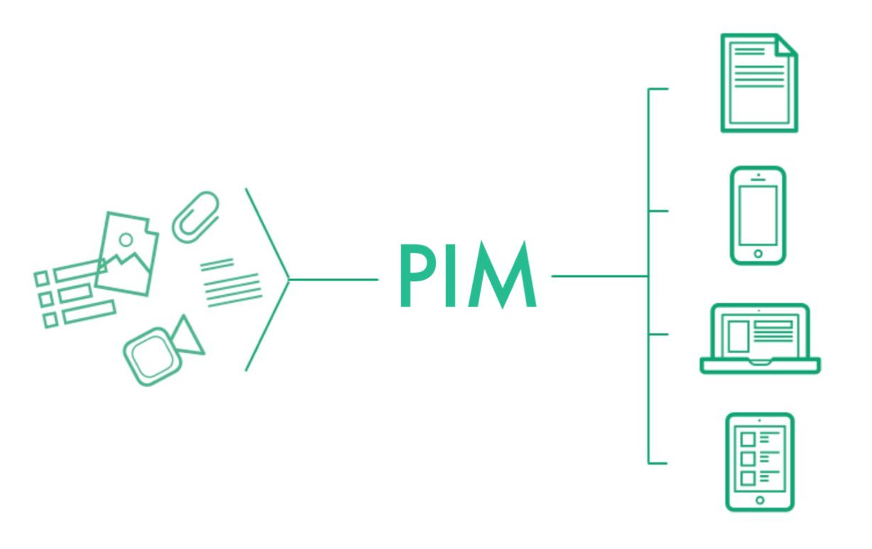 Como vender por internet rápido con PIM