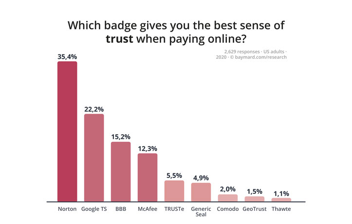 Most popular online security badges