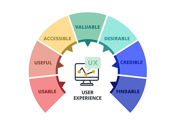 How to create user experience