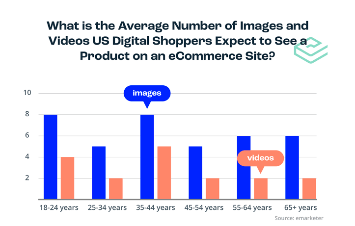Average videos and product images shoppers expect to see