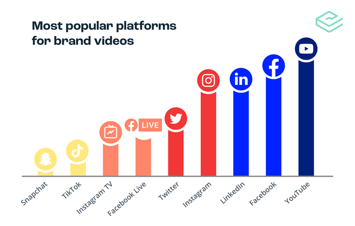 Most popular social platforms for brand videos