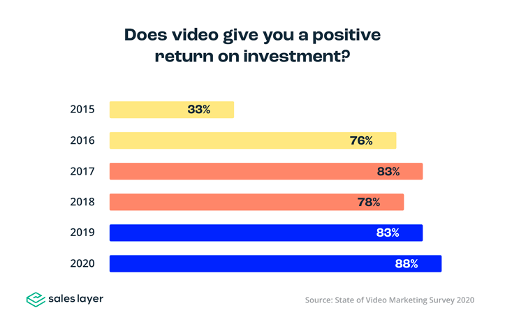 Marketing video return on investment