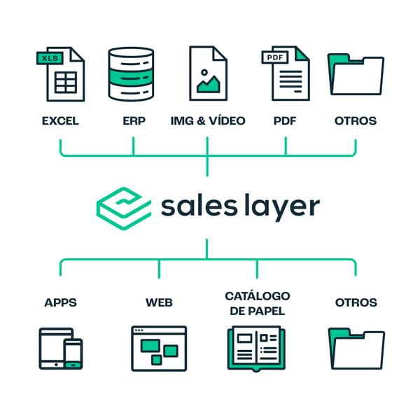 Estrategia omnicanal PIM Sales Layer