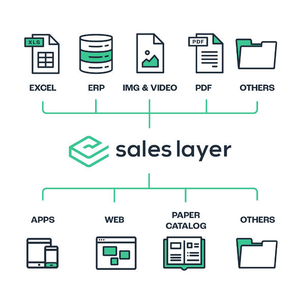 How to import product data to PIM Sales Layer