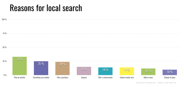 why-local-online-search