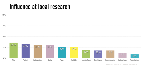 influence-factors-local-search
