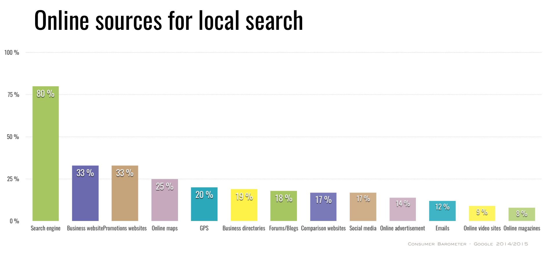 online-sources-local-search