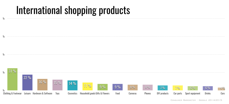 international-online-shopping-products