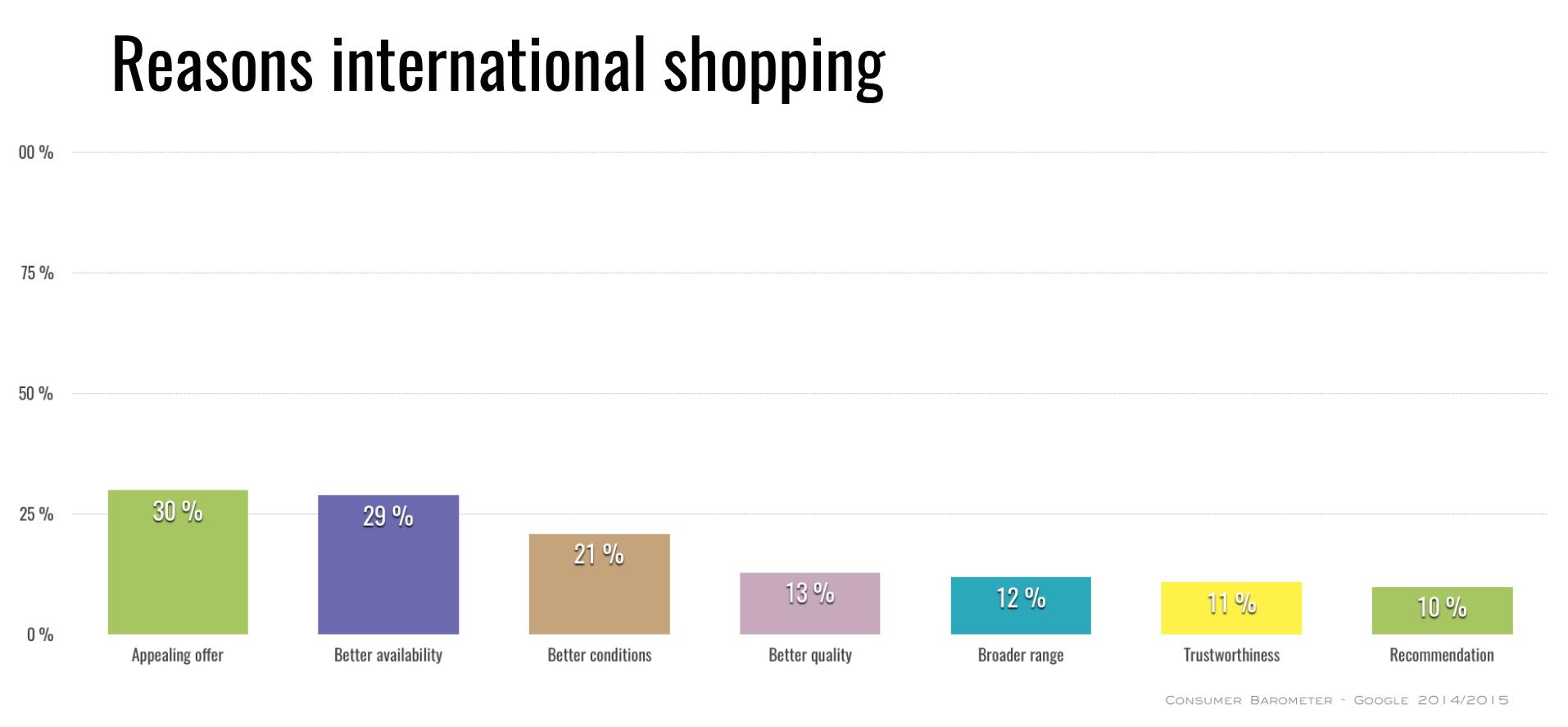reasons-international-online-shopping