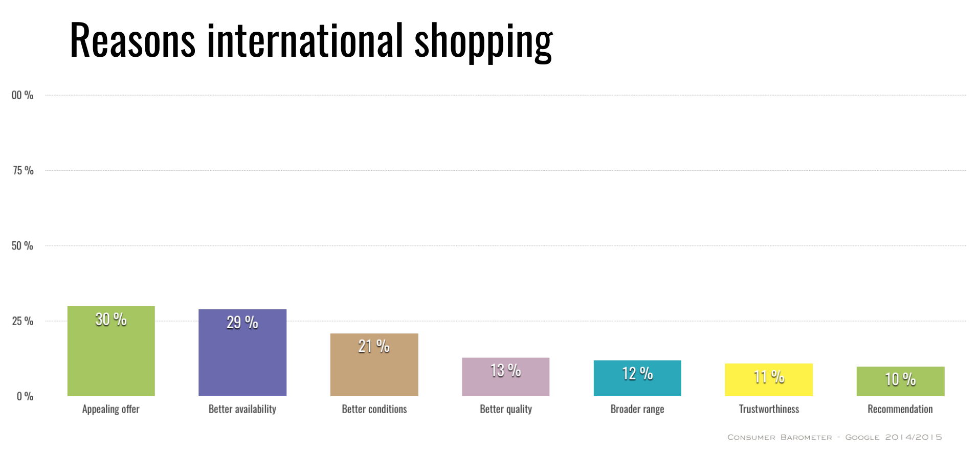reasons-international-online-shopping