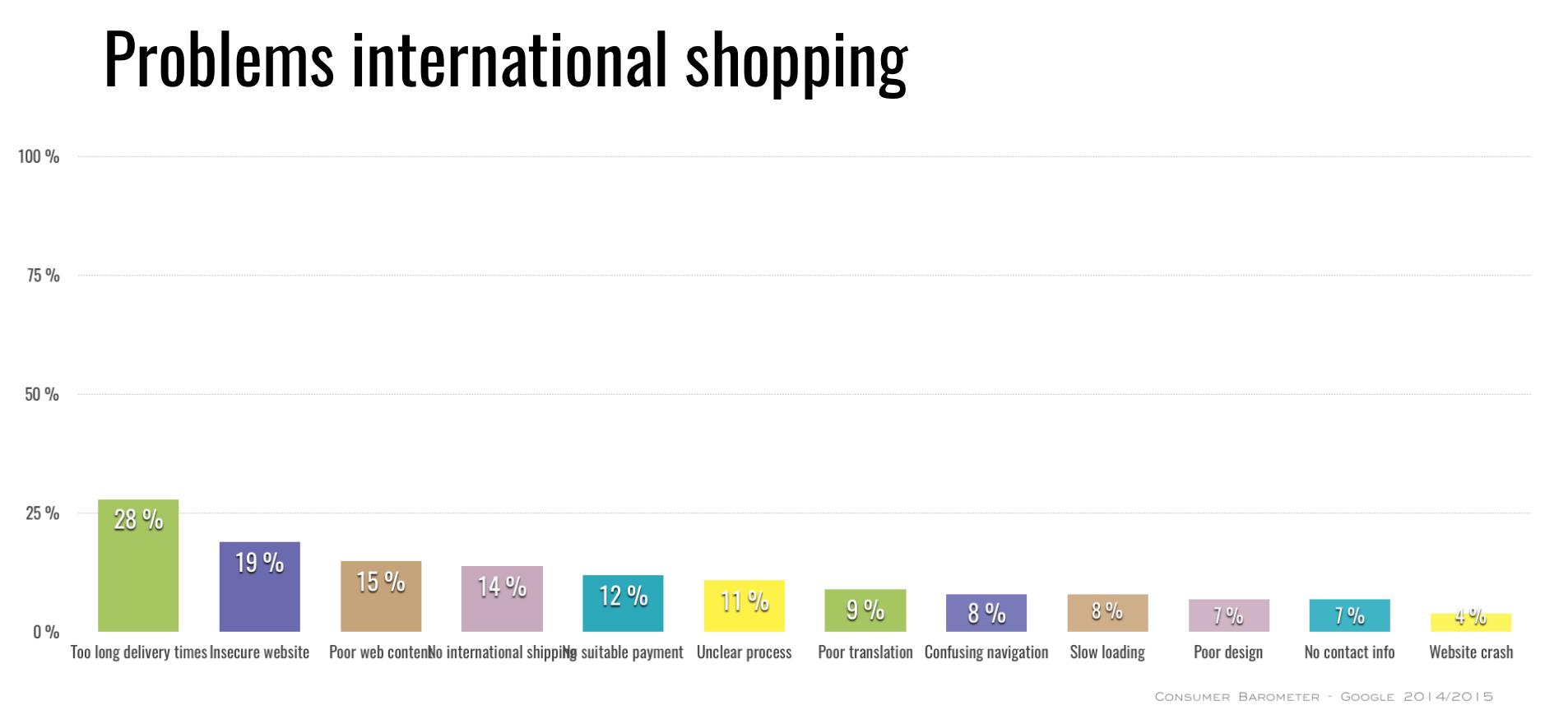 problems-international-online-shopping