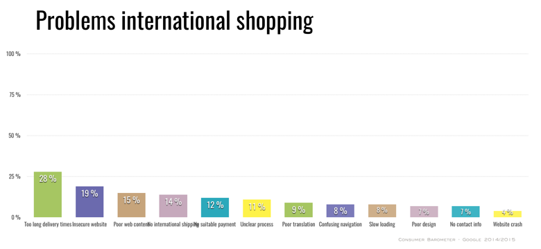problems-international-online-shopping