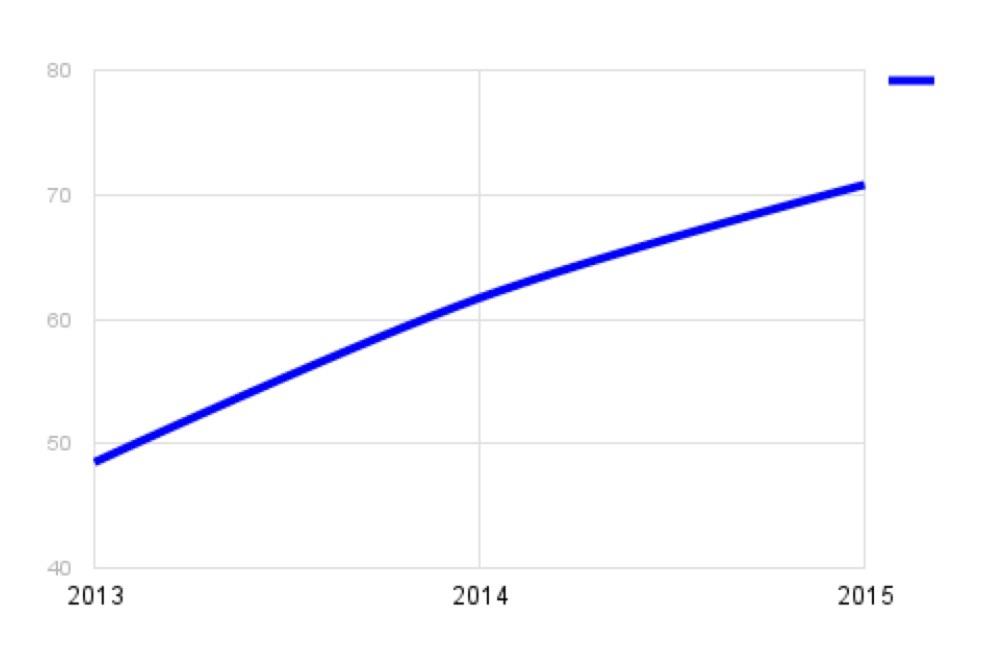 Curva-de-crecimiento-e-commerce-en-argentina