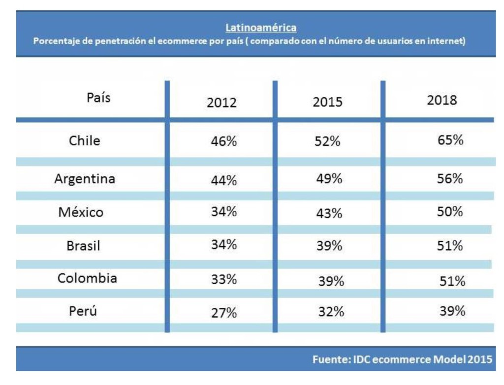 E-commerce-en-latinoamerica