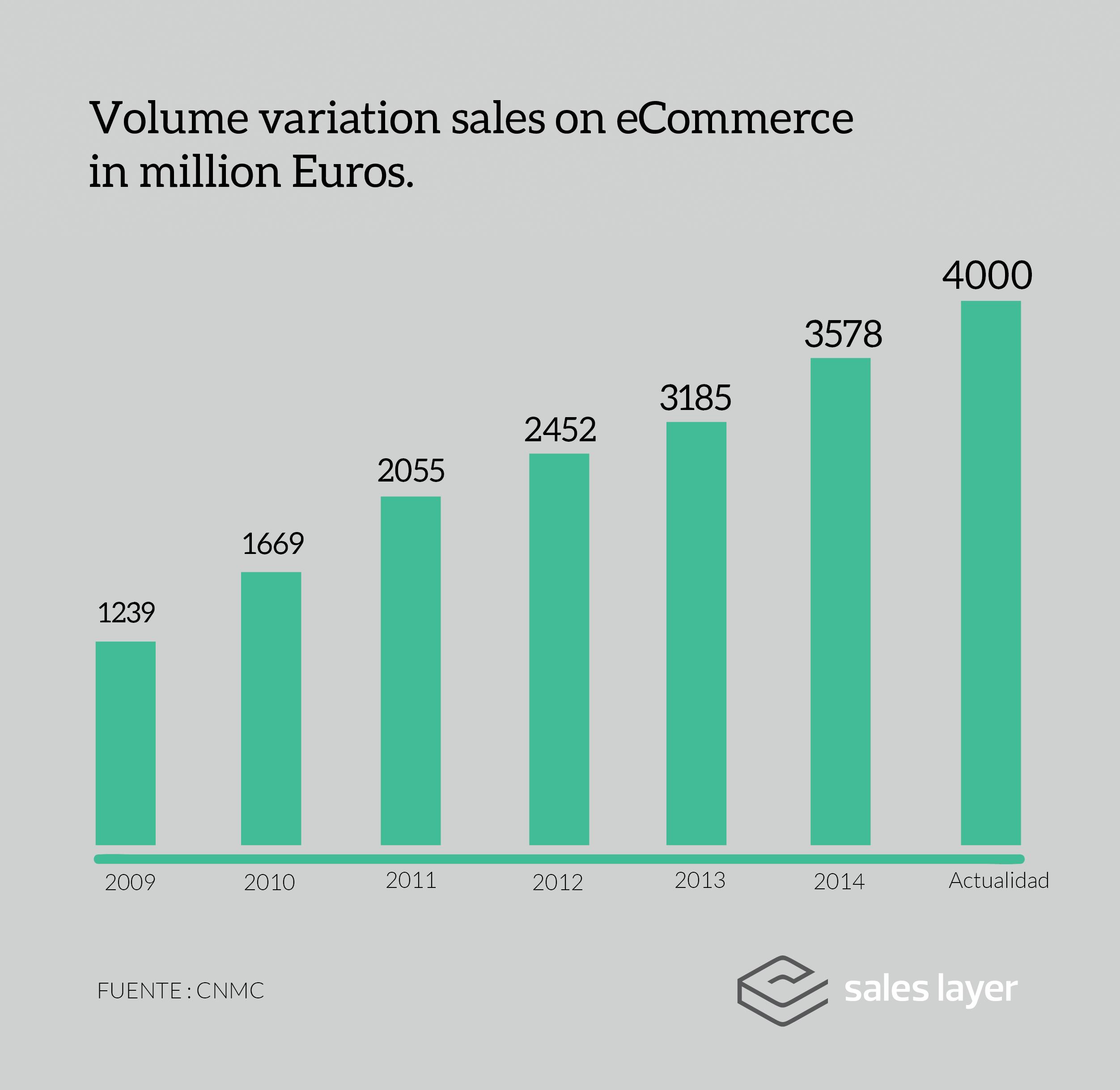 Sales eCommerce - Sales Layer