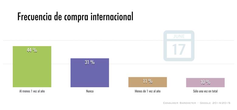 Compras internacionales en ecommerce