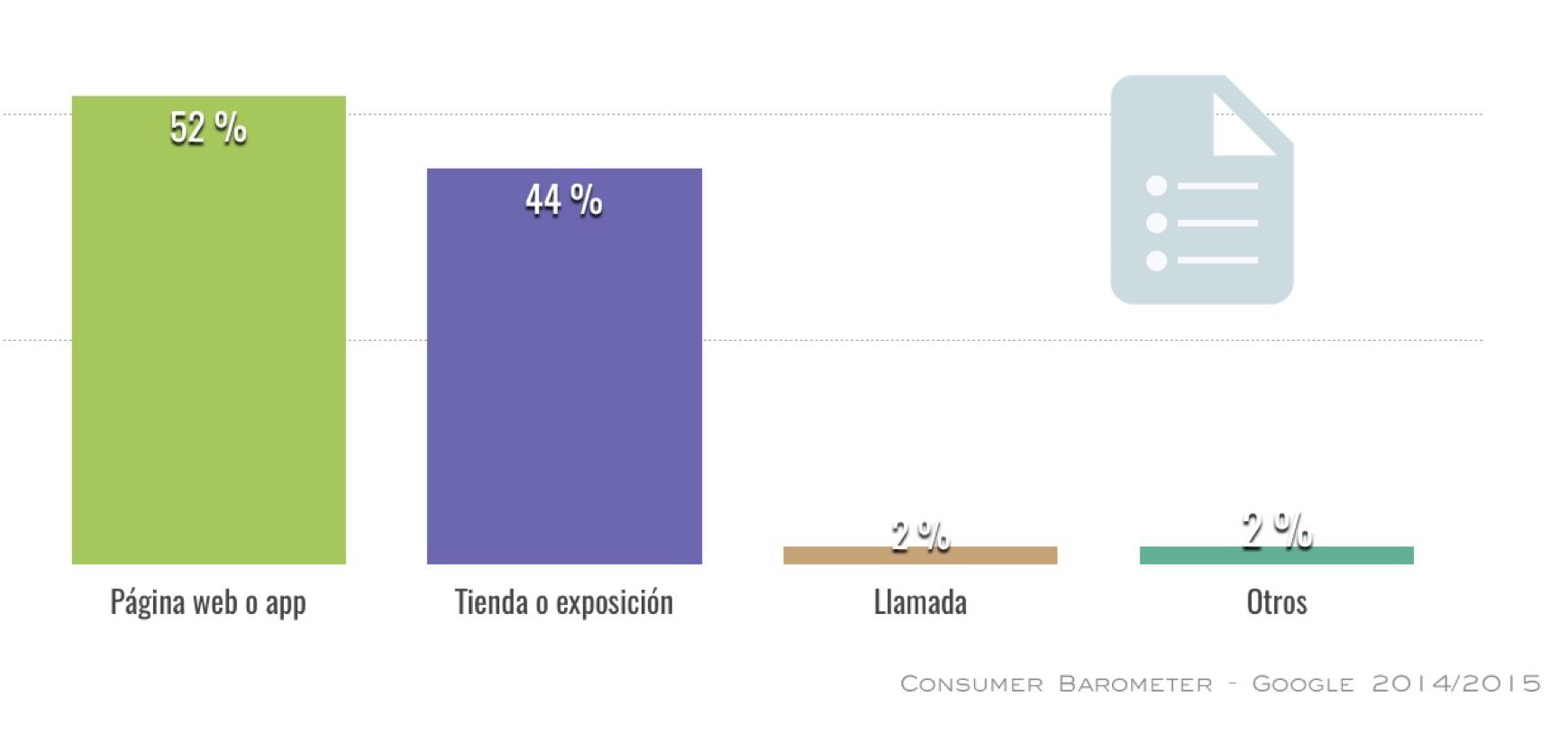grafico-informacion-producto-compra