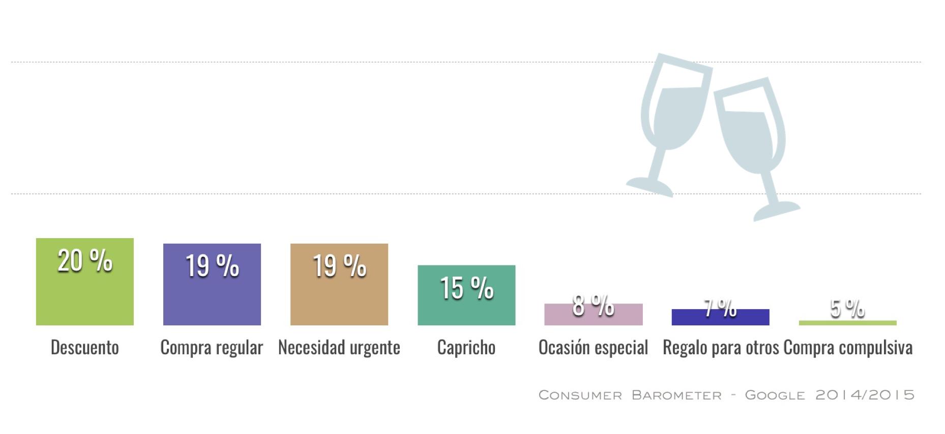 grafico-motivos-compra