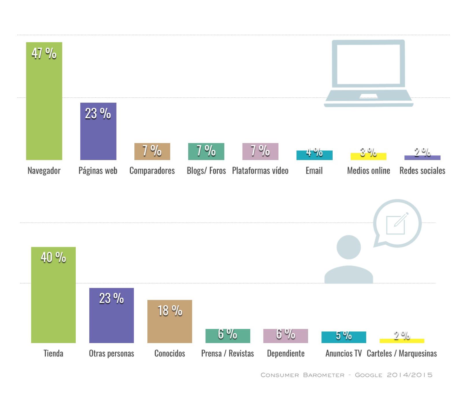 grafico-motivos-consulta-compra