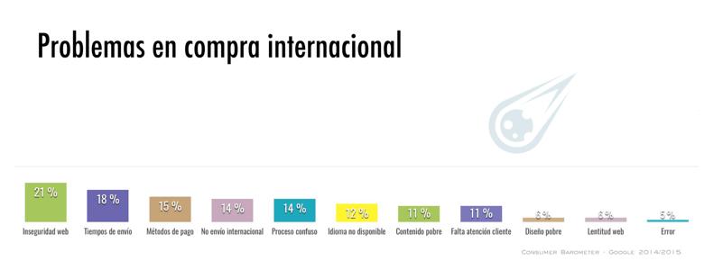 Consejos ventas online internacionales