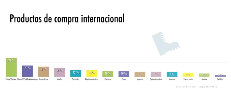 Ventas internacionales en ecommerce