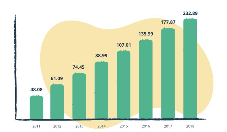 amazon-annual-revenue-2018