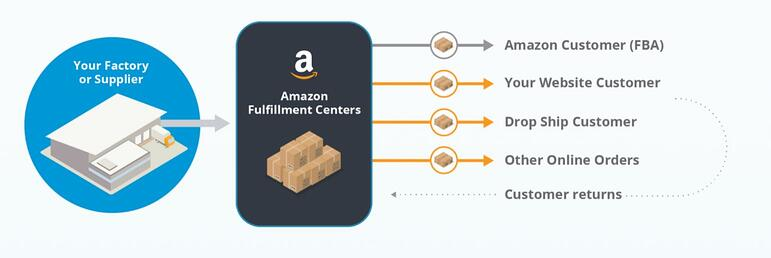 How Amazon Fulfillment works