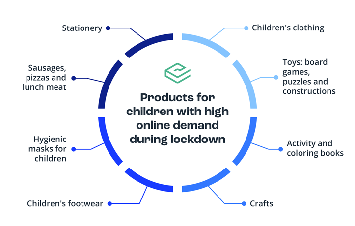 High demand products for children during lockdown covid