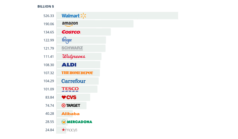 biggest-retailers-worldwide