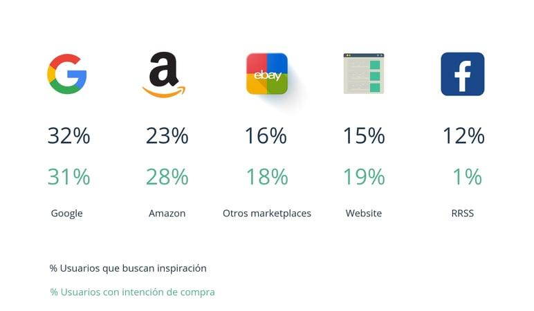 Hábitos de compra y búsqueda online