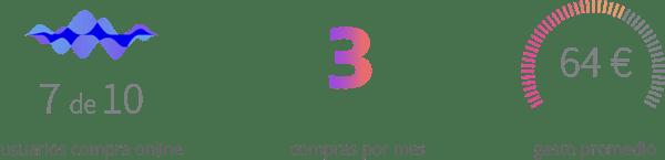 Cifras compras online en España