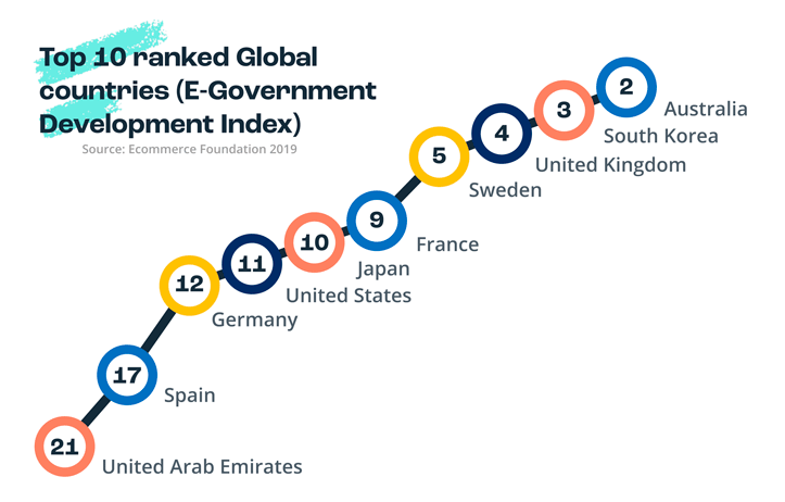 Top global countries ecommerce