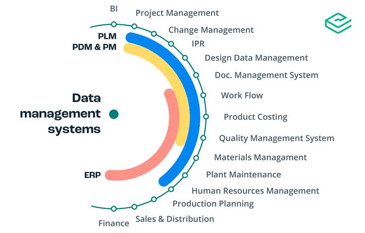 PLM vs PDM software