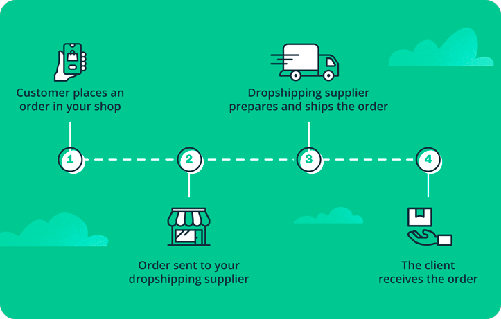 How is the dropshipping process