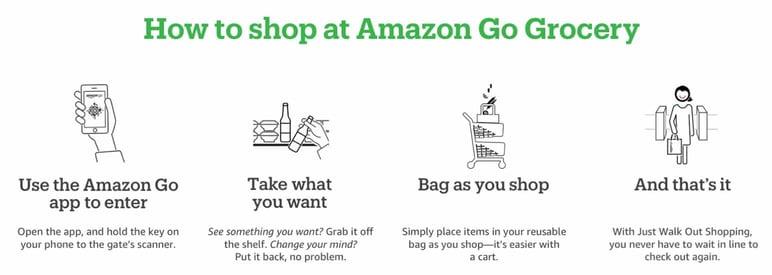 Cómo funciona Amazon Go con inteligencia artificial