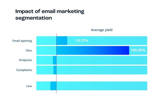 Impact of email marketing segmentation