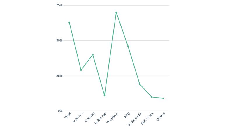 global-average-use-customer-channels-microsoft