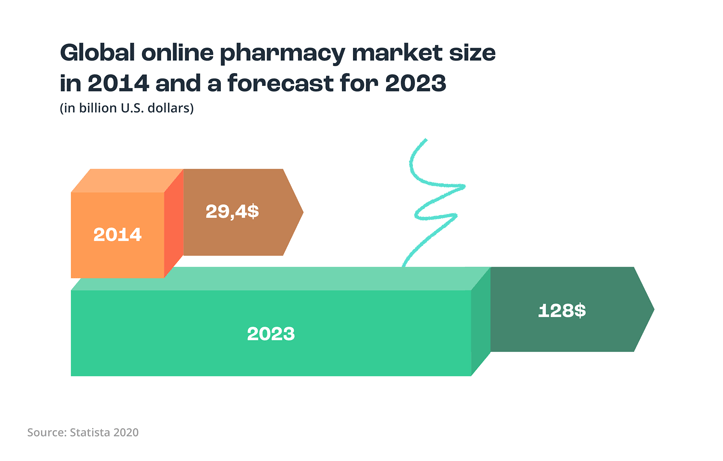 Global online pharmacy market size
