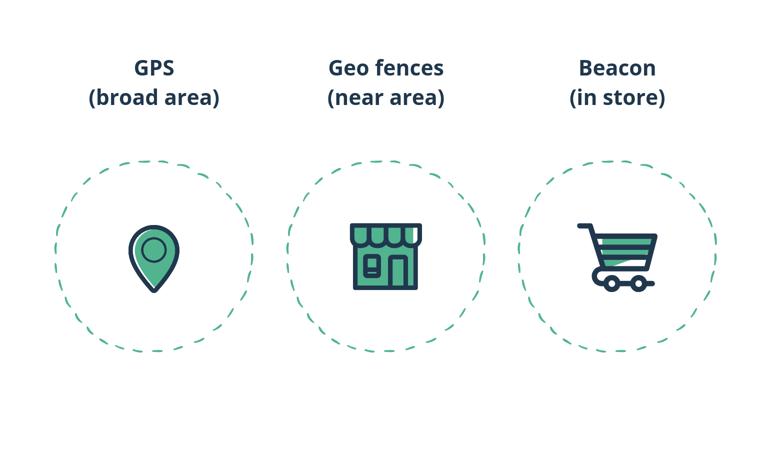 Three types of geolocation technologies