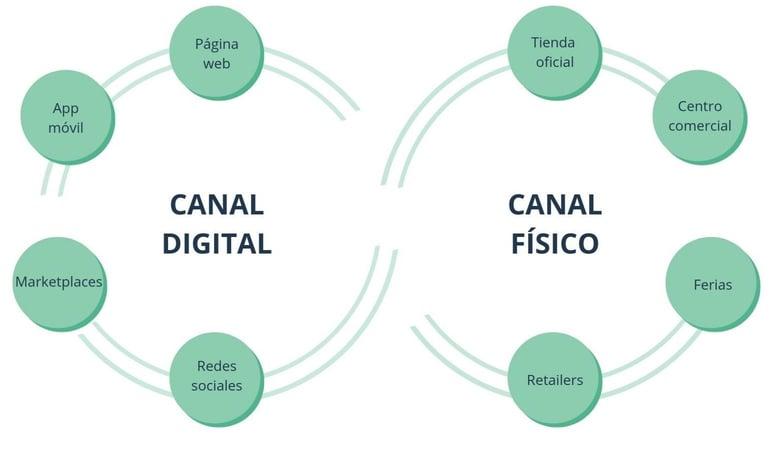 Modelo de venta online y offline