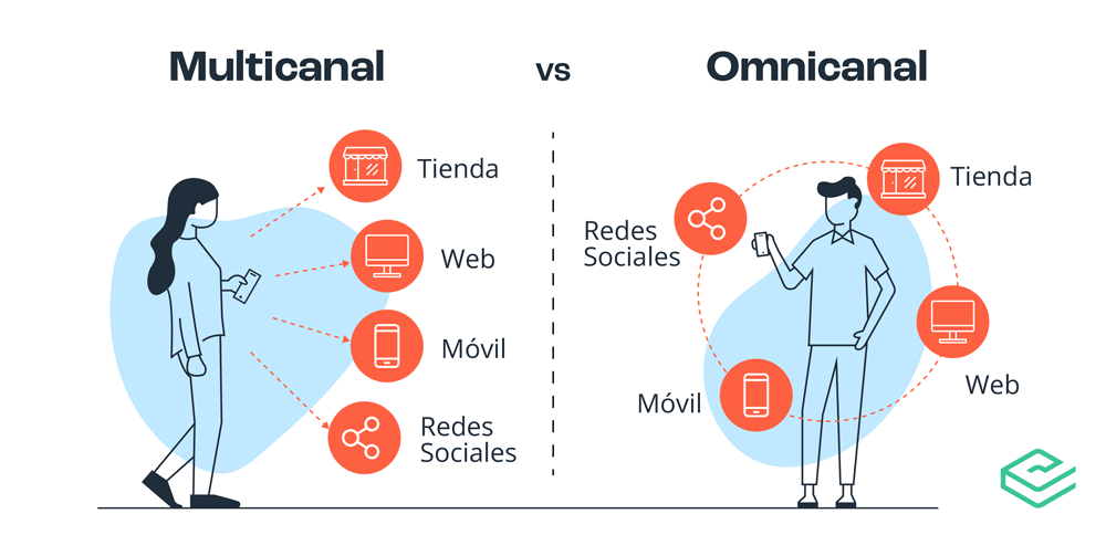Diferencias ecommerce multicanal omnicanal