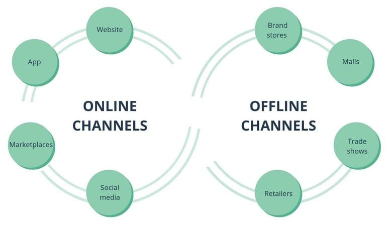 offline to online model