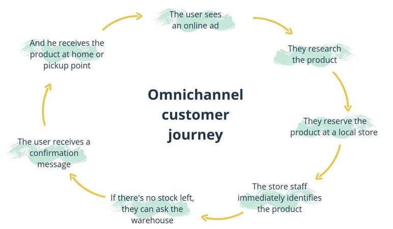 omnichannel-customer-journey