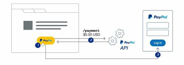 Cómo hacer PayPal