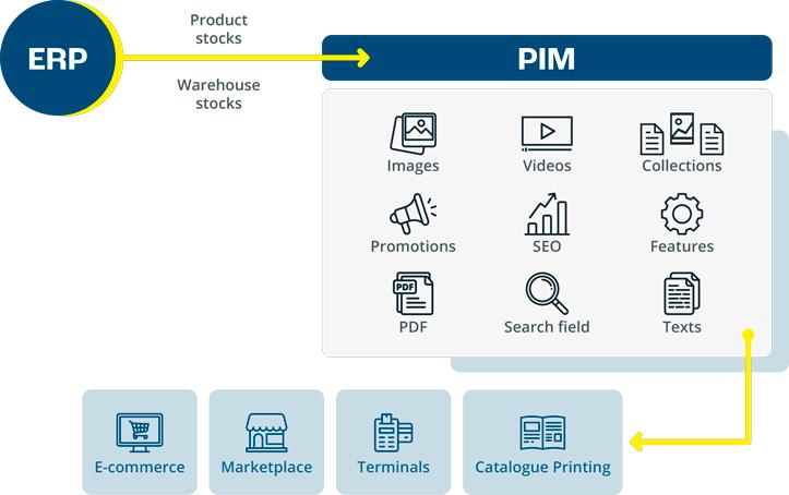 PIM versus ERP
