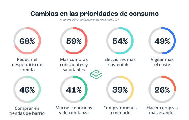 prioridad-consumo-covid-grafico