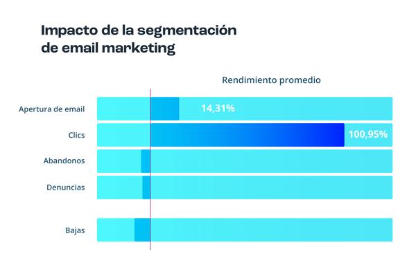 Impacto de la segmentación en email marketing