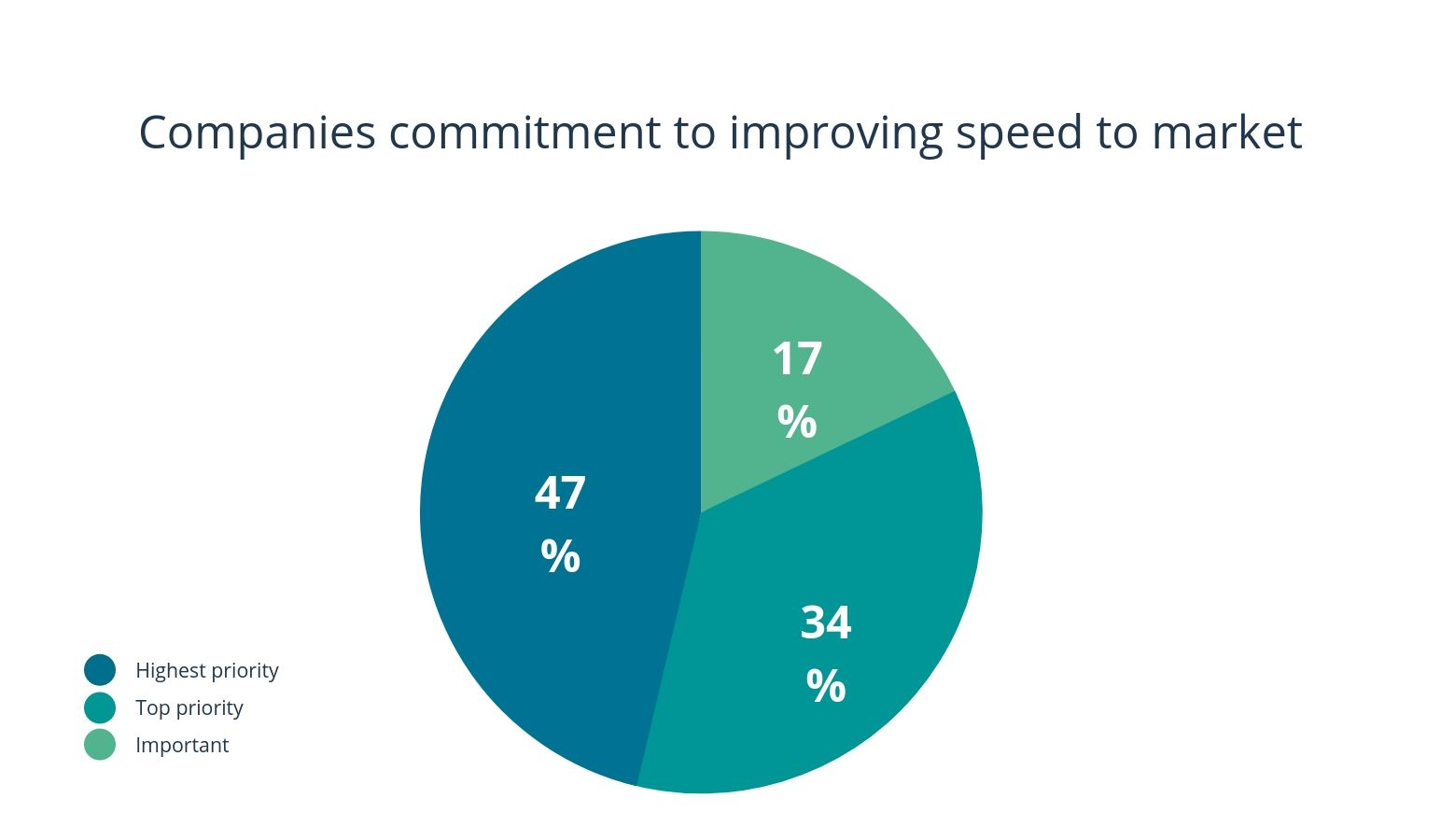 speed-market-mckinsey