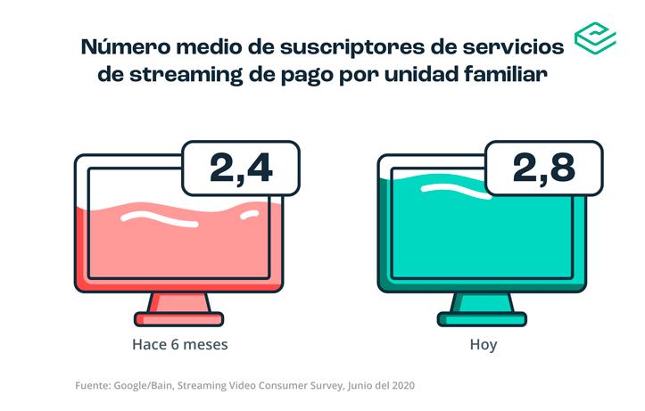 Suscripciones streaming por hogar